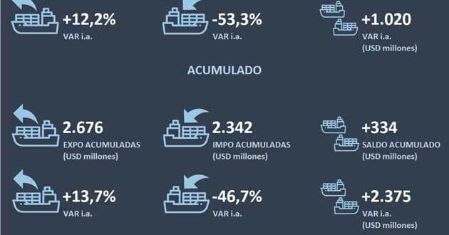 La clave del superávit con Brasil: las importaciones se derrumbaron 53%.