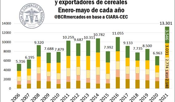 En cinco meses, la agroindustria argentina liquidó divisas como nunca en su historia