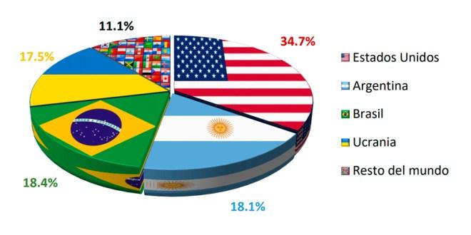 Argentina podría ganarle a Brasil y ser el segundo exportador mundial de maíz.