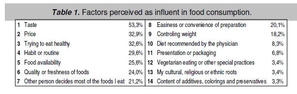 [imagem 1] Factores determinantes na escolha alimentar