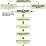 img-process-map-jan-2011-en