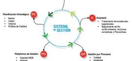 Los programas para gestionar laboratorios y su financiación
