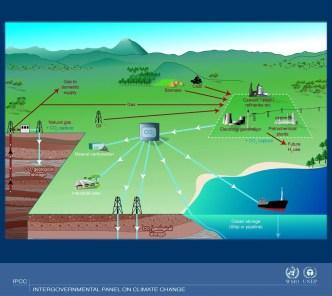 Ilustração de opções de armazenamento geológico. Crédito: IPCC WMO-UNEP.