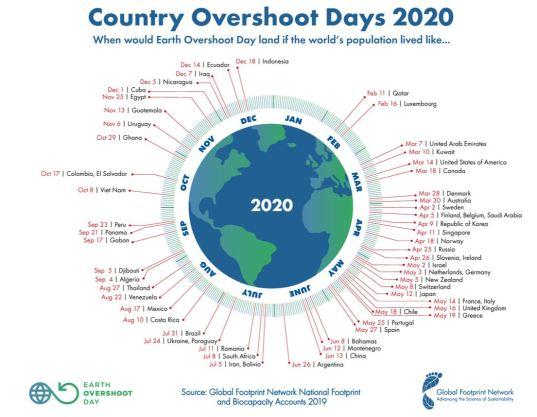 Overshoot days 2020