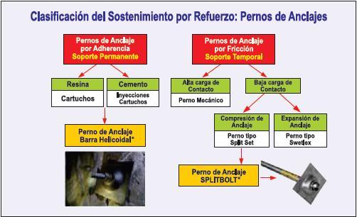 Organización de los métodos de sostenimiento