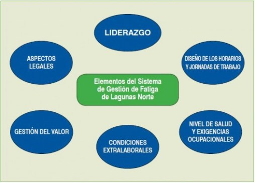 Elementos para una buena gestión de la fatiga en Laguna Norte