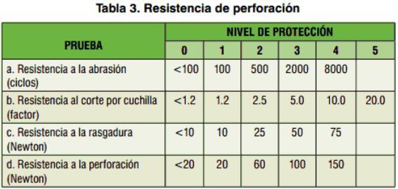 Nivel de protección de los guantes según el tipo de perforación