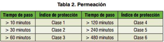 Tabla de protección de los guantes según el paso del tiempo