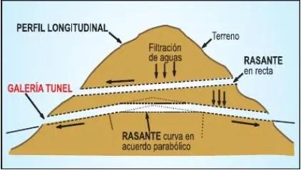 Túnel mostrado de lado