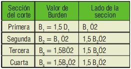 Cuadro que indioca el valor del Burden según la sección del corte