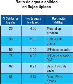De ratio de líquido a compacto en flujos típicos