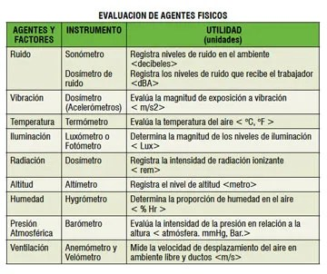 Evaluación de agentes físicos y la gestión del riesgo ocupacional