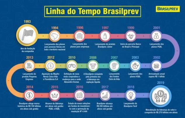 Linha do tempo Brasilprev