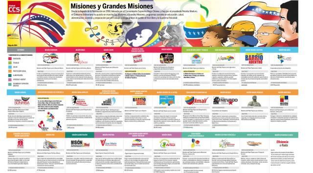 Mega-infografía_misiones-sociales.jpg