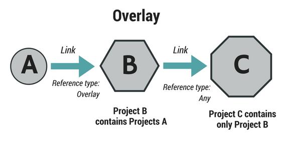Attachment vs overlay revit