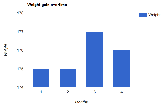 1lb gain over 4 months