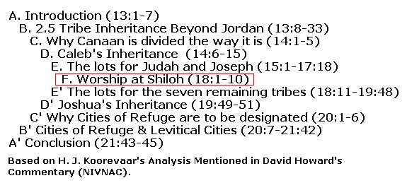 chiasm_of_joshua_13-21_passage