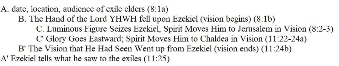 Rev. Justin Lee Marple, Niagara Presbyterian Church, chiastic relationship of Ezekiel 8.1-3 and 11:22-25 image