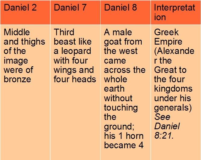 Greek Empire compared in Daniel 2,7,8, Rev. Justin Lee Marple, Niagara Presbyterian Church