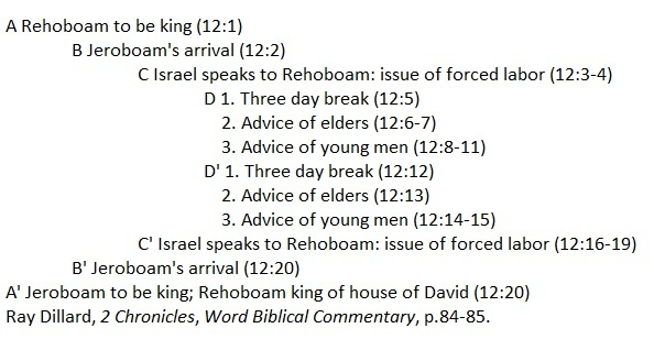 Chiasm of 1 Kings 12 according to Ray Dillard, Rev. Justin Lee Marple, Niagara Presbyterian Church