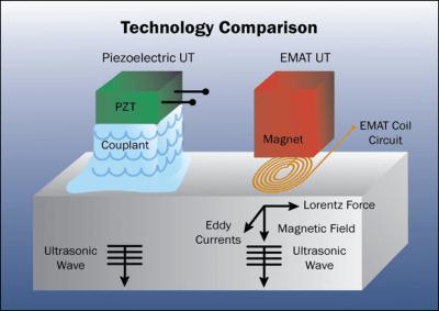 Emat vs Piezo Technology Comparison