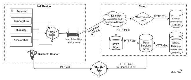Flow_Diagram_HR
