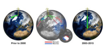 Before about 2000, Earth's spin axis was drifting toward Canada (green arrow, left globe). JPL scientists calculated the effect of changes in water mass in different regions (center globe) in pulling the direction of drift eastward and speeding the rate (right globe). Credit: NASA/JPL-Caltech