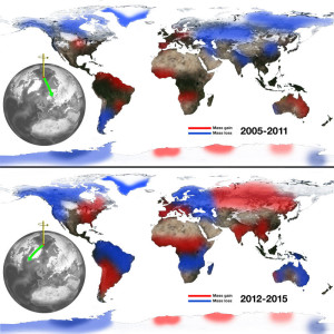 NASA Study Solves Two Mysteries About Wobbling Earth The relationship between continental water mass and the east-west wobble in Earth's spin axis. Earth does not always spin on an axis running through its poles.Before about 2000, Earth's spin axis was drifting toward Canada (green arrow, left globe). The relationship between continental water mass and the east-west wobble in Earth's spin axis. Losses of water from Eurasia correspond to eastward swings in the general direction of the spin axis (top), and Eurasian gains push the spin axis westward (bottom). Credit: NASA/JPL-Caltech
