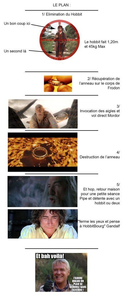 Résumé du Plan Infaillible de Gandalf aved des images qui ont été détournées