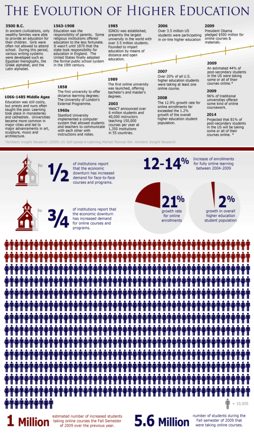 Education Infographic - Evolution of Higher Education