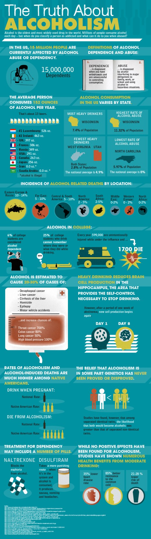Health Infographic - The Truth About Alcoholism