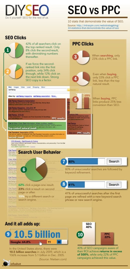 SEO Infographic - The Value of SEO vs PPC