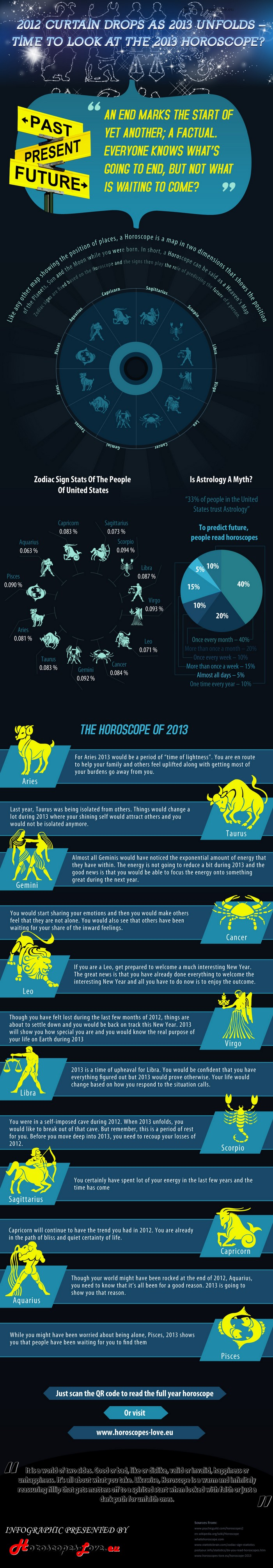 horoscope2013-infographics