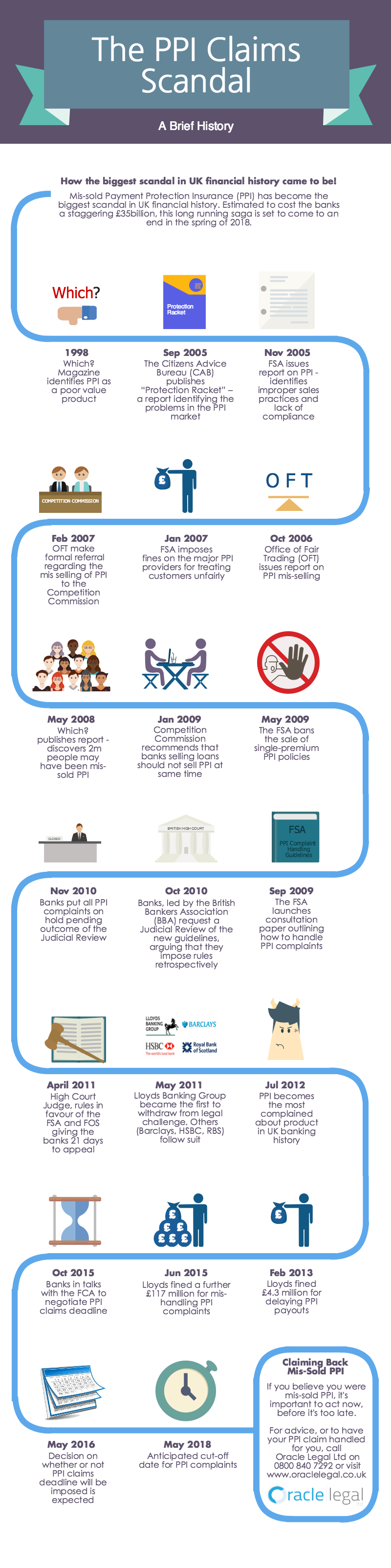 PPI-Claims-Timeline