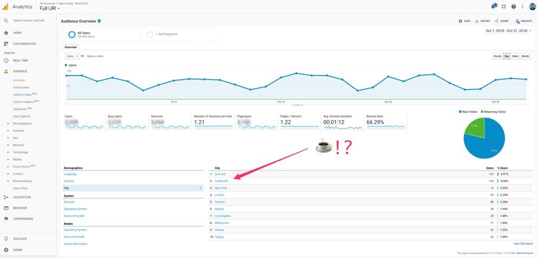 Google Analytics Coffeyville traffic
