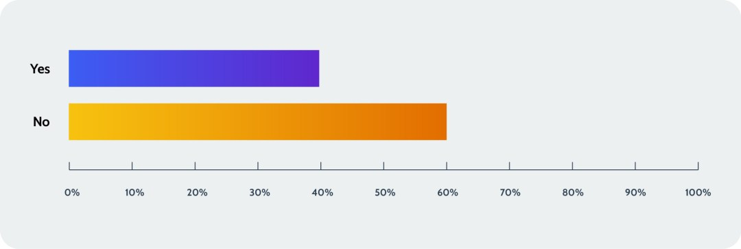 40% of SaaS users lost data in the cloud, according to a Rewind survey.