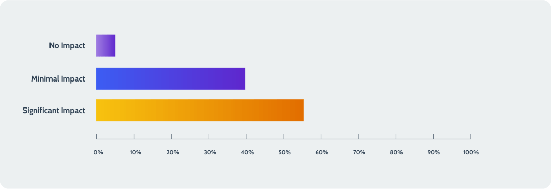 A bar chart detailing respondents' fallout of data loss.