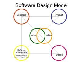 021807-software-design-model