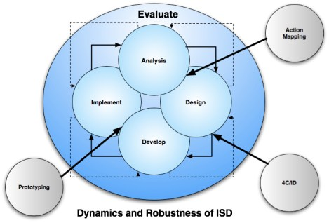 Instructional design_www.nwlink.com