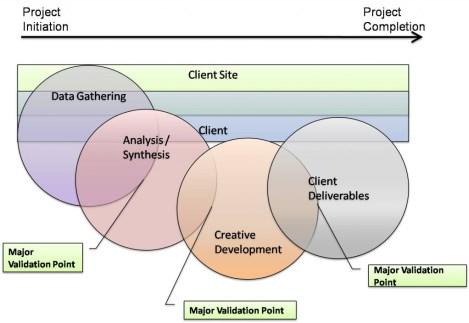 high-level-model-6_ldvalidate.wordpress.com