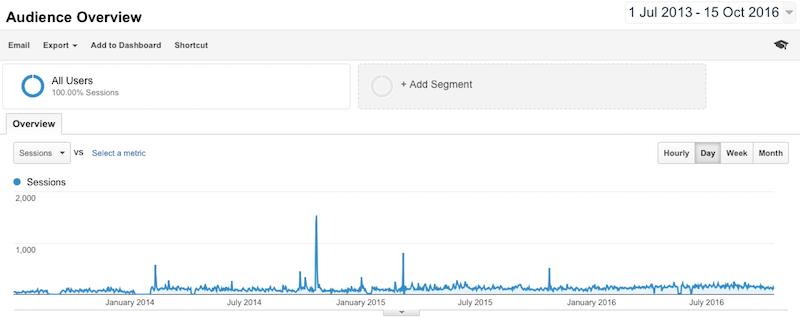 Google Analytics RexyEdventures