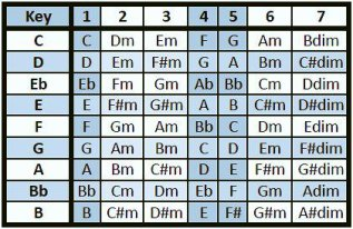 How to Transpose Any Song in a Matter of Minutes