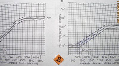 Mapy wyprzedzenia zapłonu dla Nanoplexu 213A (niebieski) - przy częściowym (z lewej) i pełnym (z prawej) obciążeniu