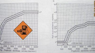 Mapy wyprzedzenia zapłonu dla szarego i czarnego (210 i 211)  Nanoplexa - przy częściowym (z lewej) i pełnym (z prawej) obciążeniu.