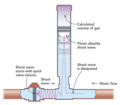 Air chamber hydraulic shock absorber diagram