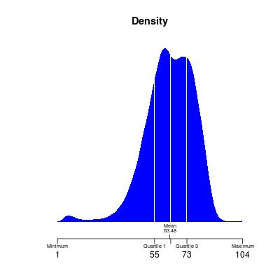 Densityplot with filled area, quartiles and mean