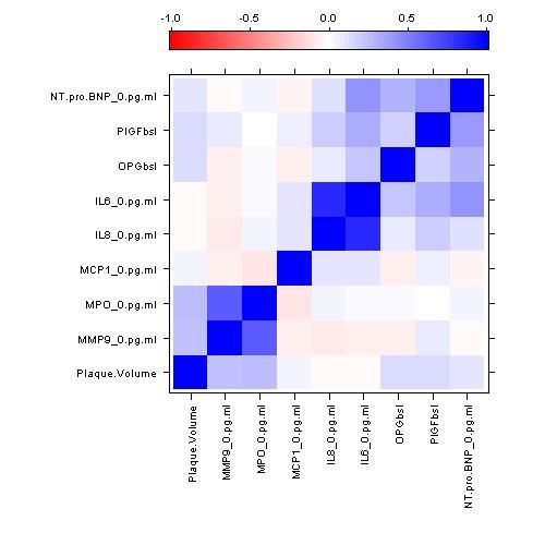 Simple correlation matrix