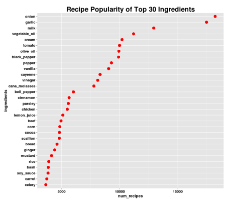 Recipe Popularity of Top 30 Ingredients - No Egg Wheat or Butter