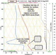 skew-t shows dry airmass aloft
