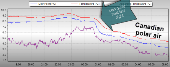 Reigate passage of cold front